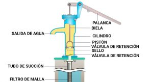 La mejor sección de recambios bomba de agua manual para comprar online