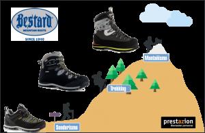 Selección de mejores botas trekking 2019 para comprar On-Line - Los 10 más vendidos